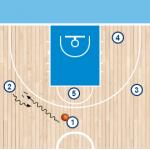 play 3 1 150x150 - FENERBAHCE ISTANBUL de Obradovic : analizando su juego ofensivo para la Final Four