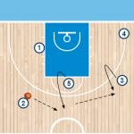 play 4 1 150x150 - FENERBAHCE ISTANBUL de Obradovic : analizando su juego ofensivo para la Final Four