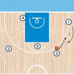 play 8 1 150x150 - FENERBAHCE ISTANBUL de Obradovic : analizando su juego ofensivo para la Final Four