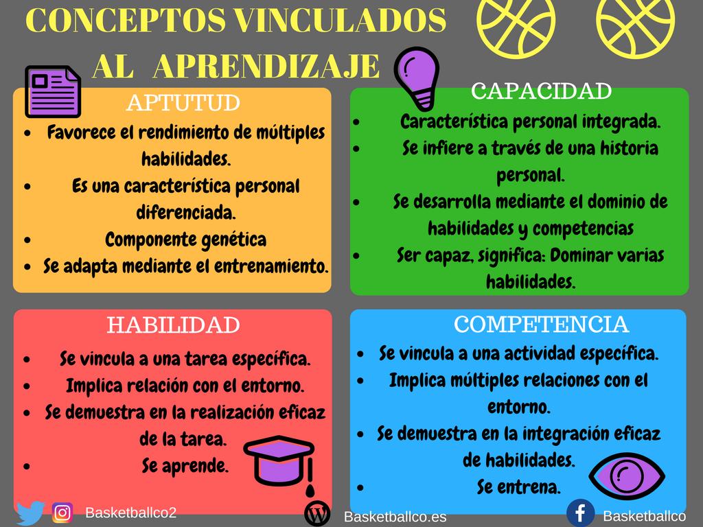 CONCEPTOS VINCULADOS AL APRENDIZAJE 1024x768 - Conceptos vinculados al aprendizaje