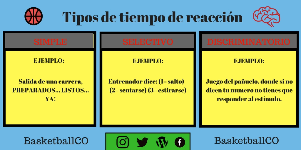 EL TIEMPO DE REACCIÓN 2 1 - El tiempo de Reacción